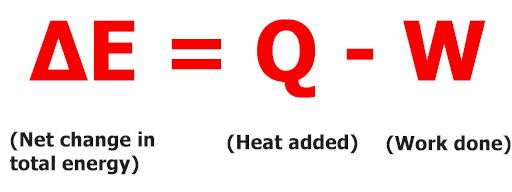 mathematical equation for first law of thermodynamics