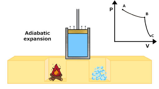 carnot cycle adiabatic expansion process  with pv diagram