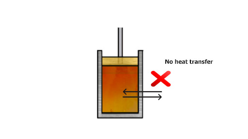 adiabatic  process example in which no heat transfer takes place from the cylinder walls of the piston cylinder assembly