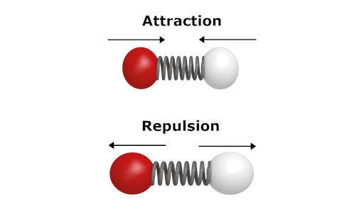 attraction and repulsion of molecules showing potential energy in molecules