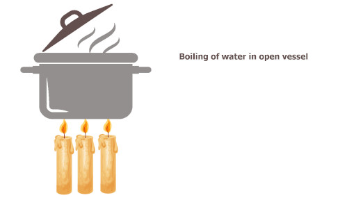 isobaric process in which water is heated  using burner or candle in open vessel