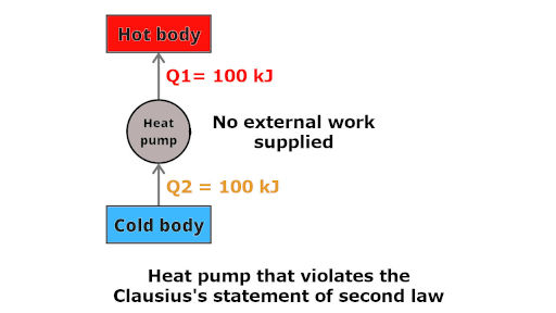 Violation of clausius's statement of second law of thermodynamics