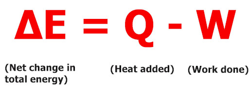 mathematical equation of first law of thermodynamics