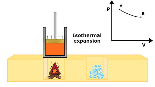 isothermal expansion process in carnot cycle with pv diagram