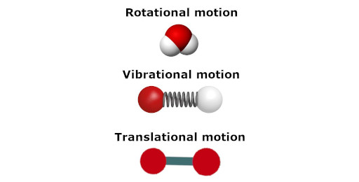 types of motion in molecules indicating rotational motion, vibrational motion, and translational motion