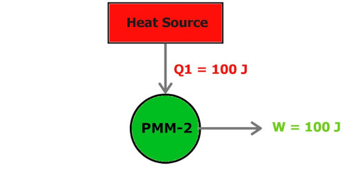 perpetual motion machine which does not obeys 2nd law of thermodynamics