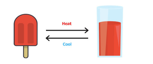 reversible process in thermodynamics example in which ice cream is converted to juice and again juice is converted to ice cream