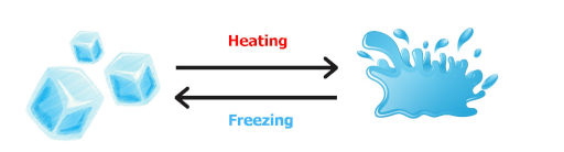 reversible process example in which ice is converted to water and again water is converted back to ice on freezing