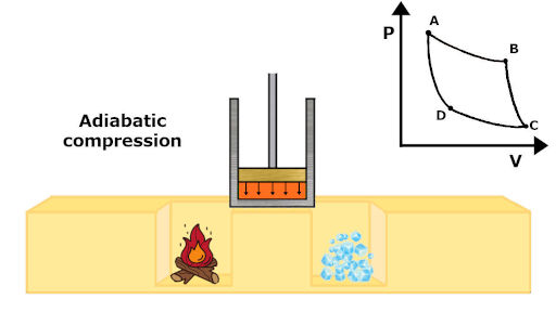 adiabatic compression process in carnot cycle with pv diagram