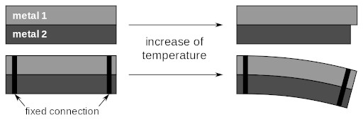 application of zeroth law of thermodynamics in bimetallic strips