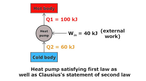 Second Law of Thermodynamics in which heat pump satisfies the first law as well as second law
