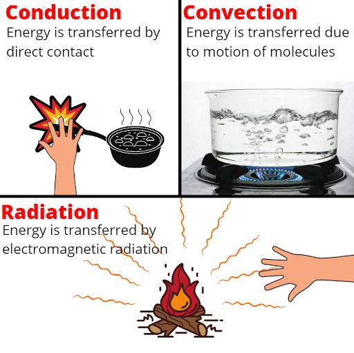 modes of heat transfer conduction heat transfer, convection heat transfer, radiation heat transfer