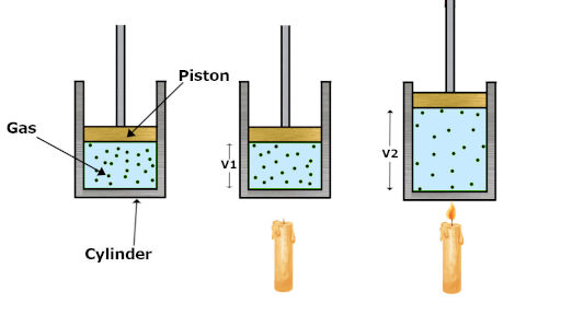 thermodynamic work showing expansion of cylinder volume in expansion process of gas