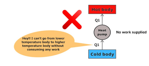 clausius's statement of second law of thermodynamics