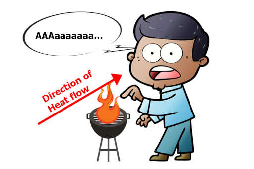 Shocked boy on touching the heat stove, heat transfer through conduction