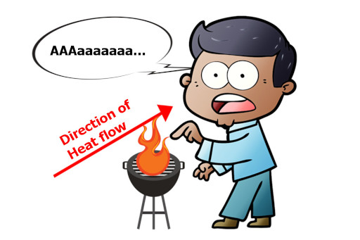 heat conduction example in which a boy is touching a hot stove gets injured animated