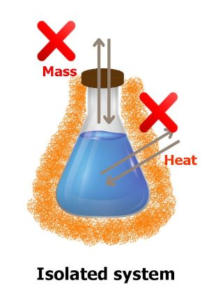 isolated system in thermodynamics, system showing no heat transfer and no mass transfer