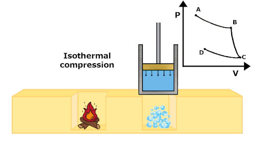isothermal compression process in carnot cycle with pv diagram