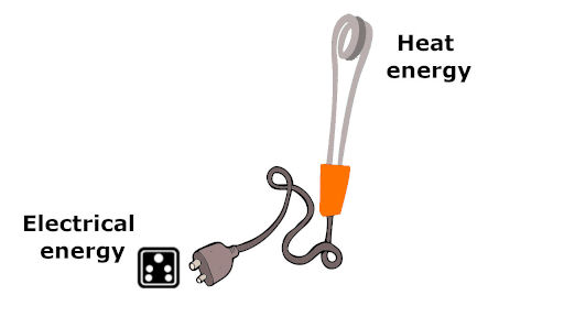 law of conservation of energy in which electrical energy is converted to heat energy