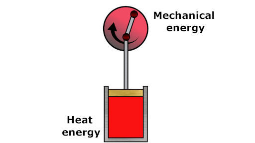 law of conservation of energy in which heat energy is converted to mechanical energy