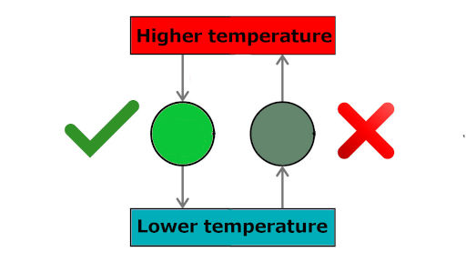 Limitations of First Law of Thermodynamics which does not say whether the process occurs or not