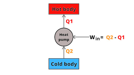 heat pump working line diagram in second law of thermodynamics