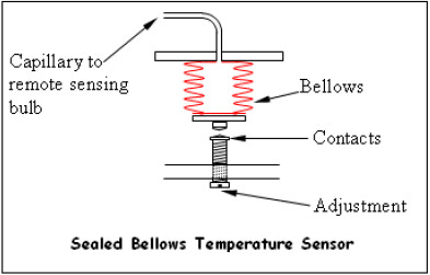 sealed bellows temperature sensor
