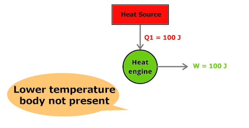 violation of kelvin planck's statement  by heat engine in 2nd law of thermodynamics