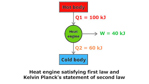 line diagram of heat engine satisfying first law as well as second law of thermodynamics