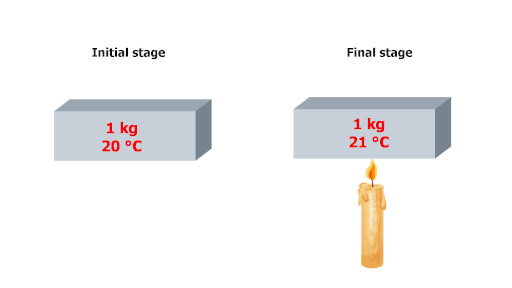 specific heat capacity example in which block of 1 kg is heated using candle or burner