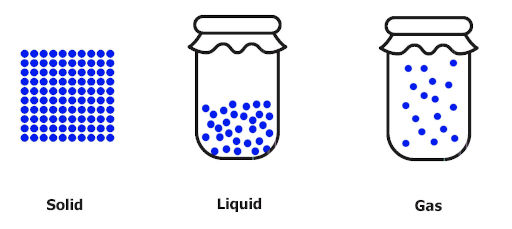 states of matter solids, liquids and gases which describes the entropy