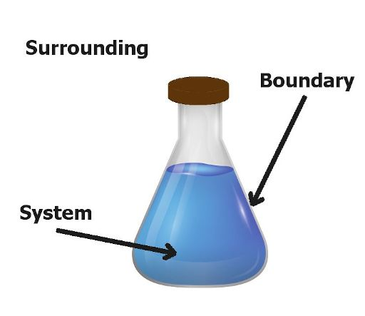 system, surrounding and boundary in thermodynamics