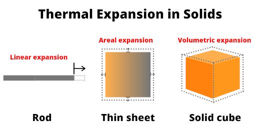 thermal expansion in solids, linear expansion, areal expansion and volumetric expansion