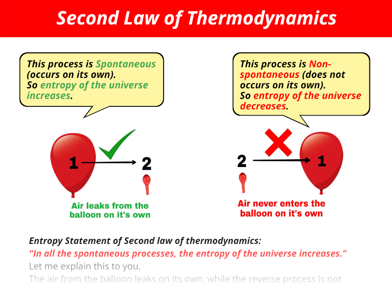 Second law of thermodynamics statement explanation (with examples)