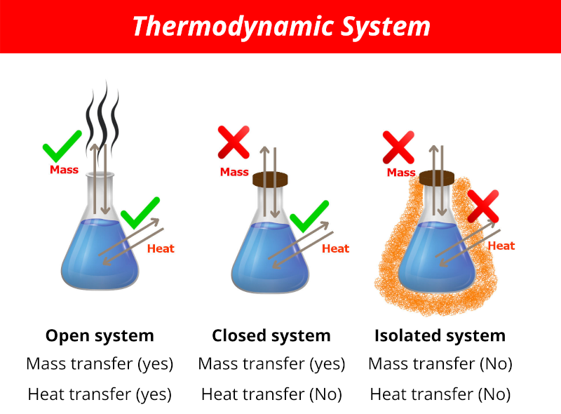 Thermodynamic System types (open, closed and isolated system)