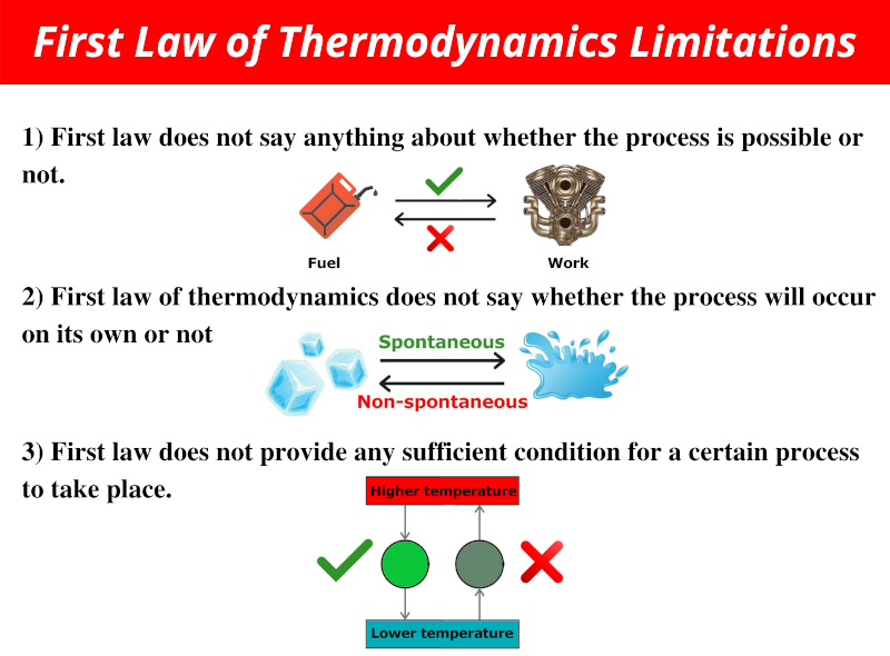 limitations of first law of thermodynamics